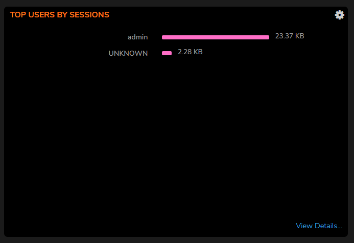 Top Users by Sessions